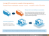 Example of using 3D isometric supply chain graphics