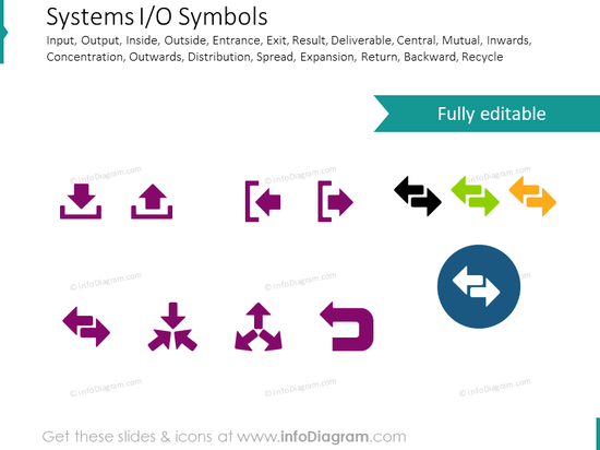 System arrows: input, output, central, mutual