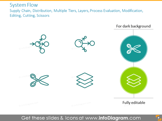 System flow: supply chain, distribution, multiple tiers