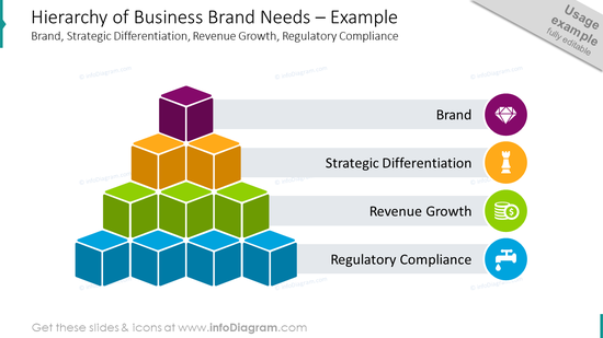 Hierarchy of business brand needs designed with flat icons