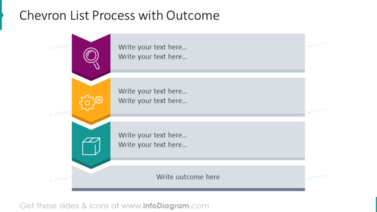 Example of the chevron list process with outcome