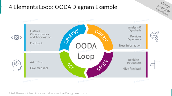 4 Elements Loop: OODA Diagram Example