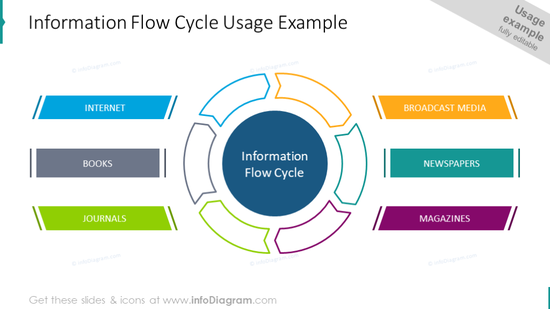 Usage example of the flow cycle diagram
