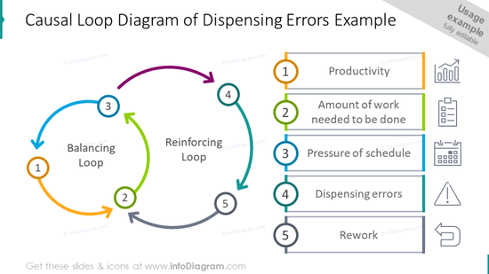 Causal loop diagram of dispensing errors