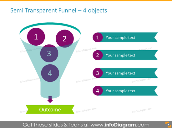 Sales funnel for four items
