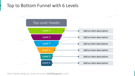 Top to bottom funnel with 6 levels