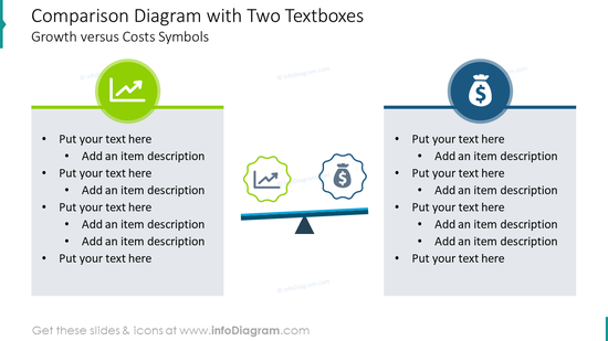 Comparison diagram with two textboxes: growth versus costs