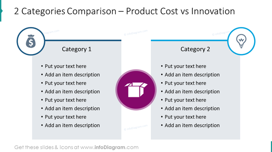 2 categories comparison: product cost and innovation
