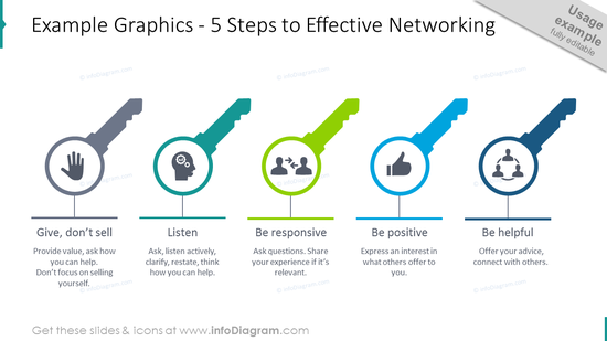 5 steps template intended to show effective networking