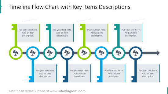 Timeline flow chart with key items descriptions and symbols