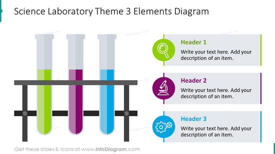Science laboratory theme diagram for three elements