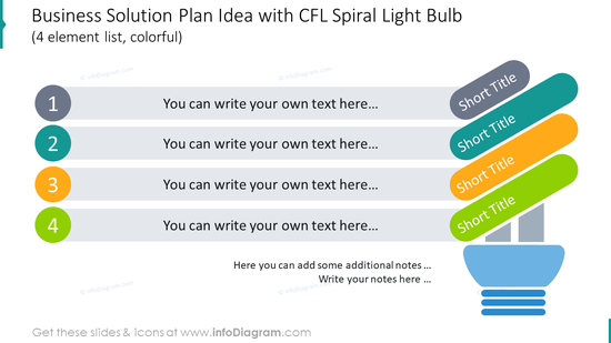 Business solution plan shown with spiral light bulb for 4 colourful items
