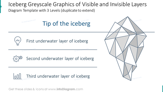 Iceberg line Illustration of visible and hidden layers diagram with three …