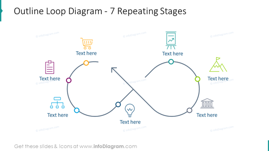 Outline loop diagram for seven repeating stages