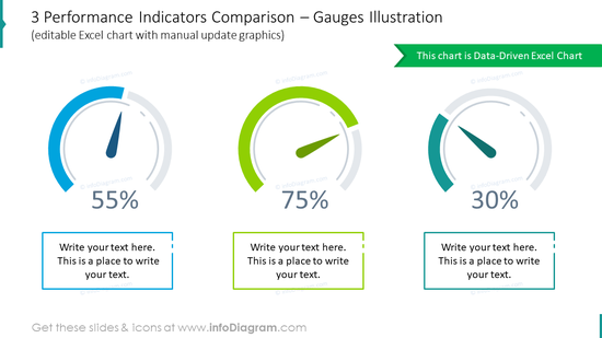 Three performance indicators comparison with gauges illustration