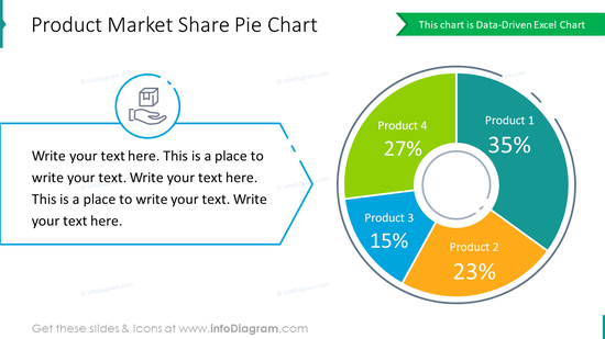 Product share, market value table and data driven bar chart