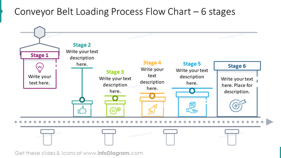 Conveyor belt loading process flow chart for six stages