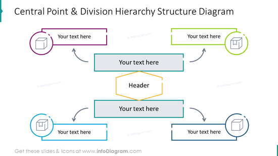 Central point and division hierarchy structure diagram