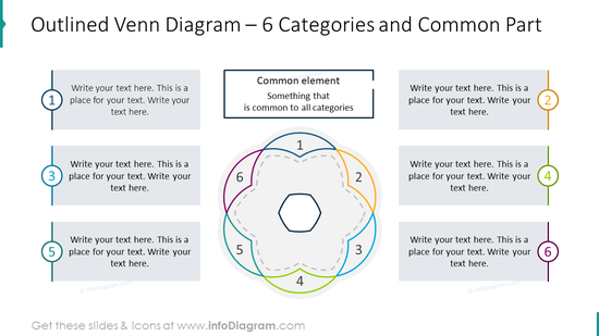 Outlined venn diagram for six categories and common part