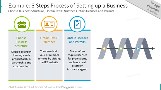 Three steps process of setting up a business shown with spiral chart