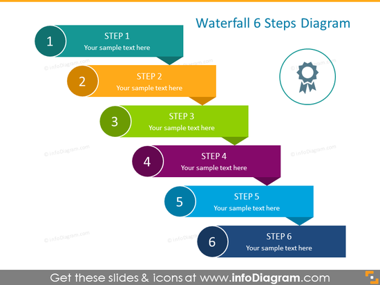 Waterfall Diagram for 6 Steps
