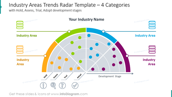 Industry areas trends radar template