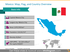 Information of Mexico:  capital, largest city, area, population, density and GDP