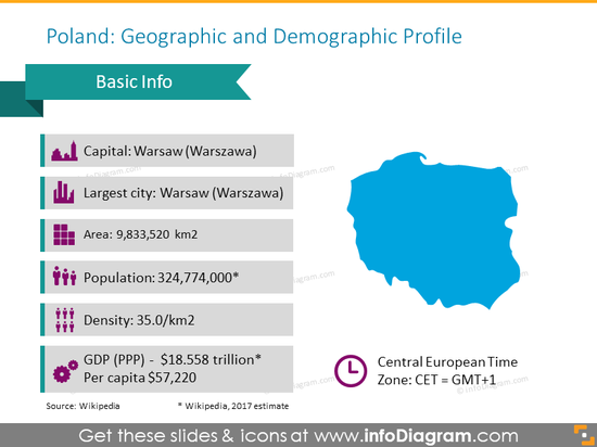 Basic information about a geographic and demographic profile