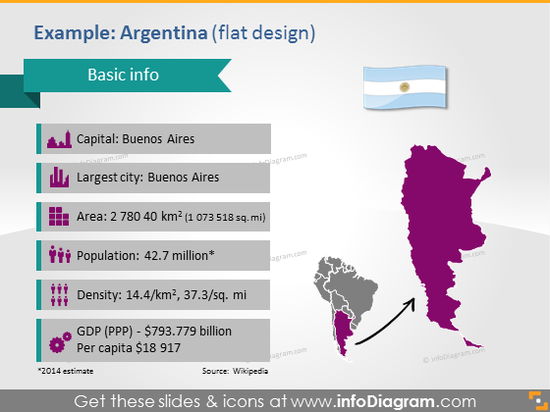 Argentina PPT Map Flag Demographic data South America