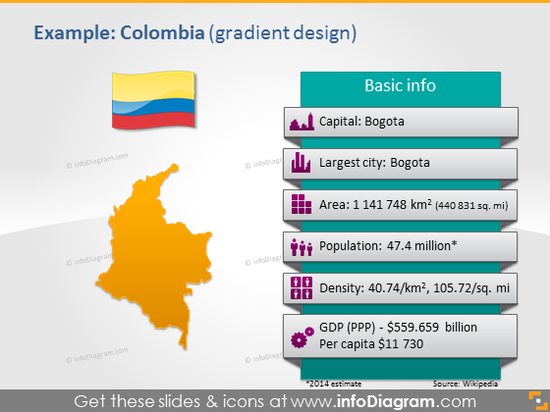 Colombia PowerPoint Map Flag Capital Area Population Density GDP data