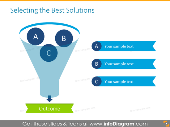 Selecting best solutions funnel with place for description