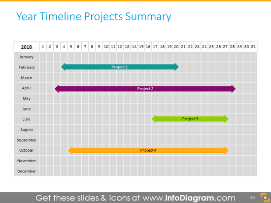Yearly timelines projects summary
