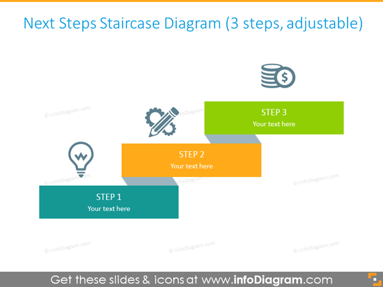 Staircase diagram for indicating next steps after review meeting