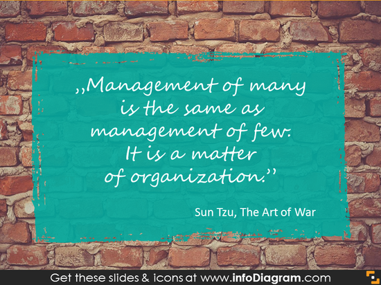 Quote on management by Sun Tzu showed with hand drawn rectangle
