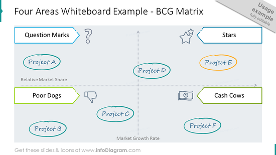 Four areas whiteboard example showed with BCG matrix