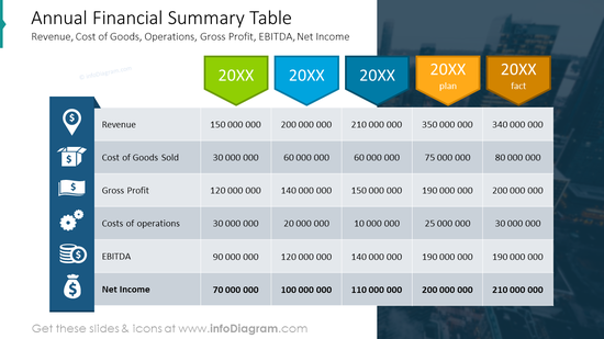 Financial summary table on a picture background with icons
