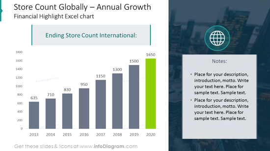 The financial growth bar chart on a picture background with values