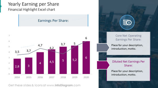 Yearly earning per share bar chart on a picture background