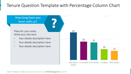 Tenure question template with percentage illustrated as column chart