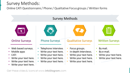 Survey methods diagram: online-, phone-,  qualitative-, written forms
