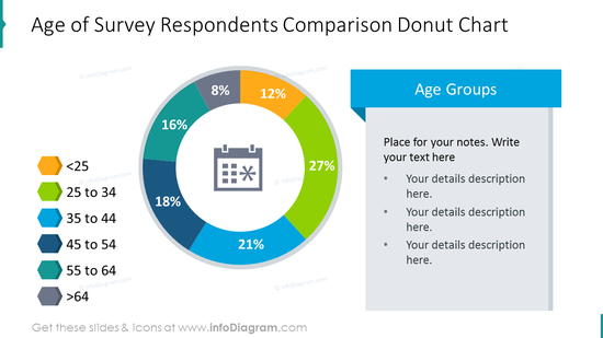 Age of survey respondents slide shown as Donut chart