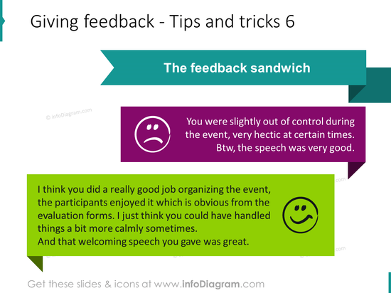 Giving feedback sandwich structure example sentence ppt