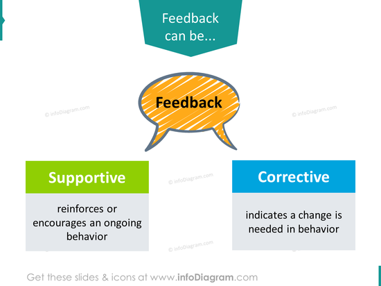 Supportive Feedback Corrective types powerpoint slide