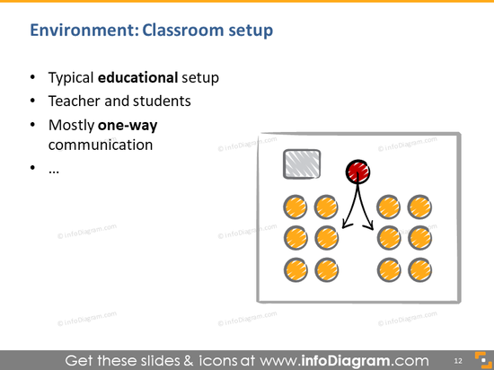 presentation classroom setup educational sketch room plan speaker talks