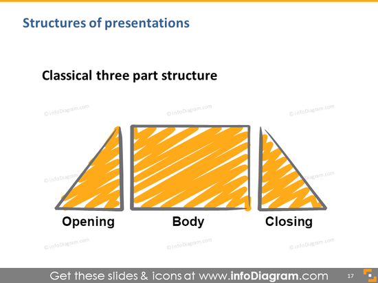 talk structure standard opening body closing hand drawing illustration sli…