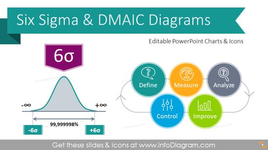 Six Sigma Presentation DMAIC Diagrams (PPT template)