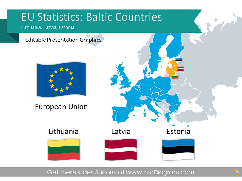 EU Statistics: Estonia Latvia Lithuania (Baltic Europe) economics