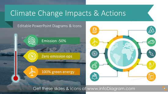 Climate Change Impacts & Business Actions (PPT Template)