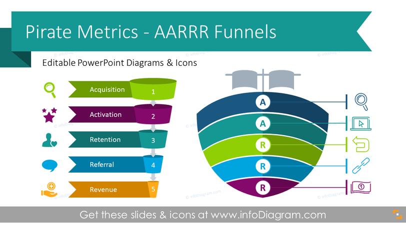 StartUp Metrics Pirate AARRR Funnels (PPT Template)