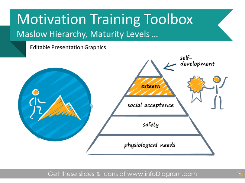 Motivation training toolbox, incl. Maslow hierarchy
